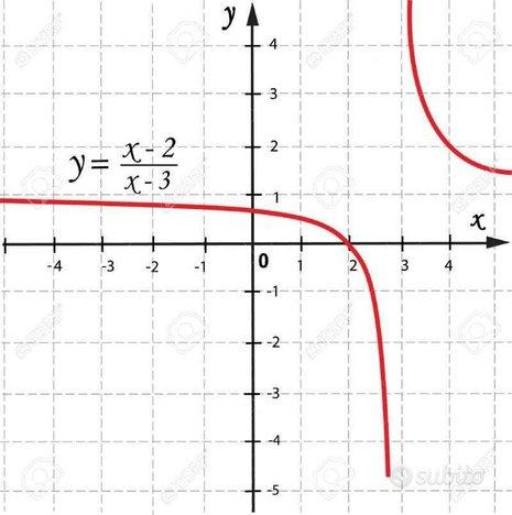 Compiti e lezioni Matematica e Fisica a distanza