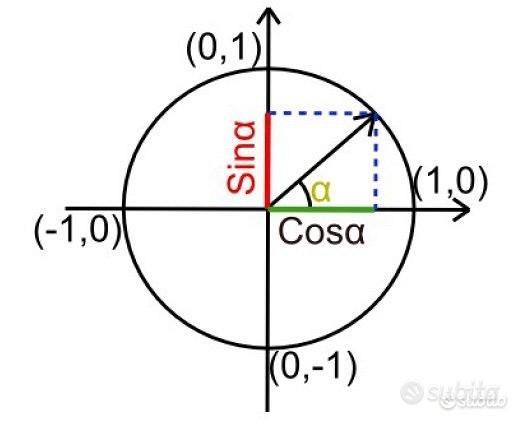 Ripetizioni, lezioni private online per Matematica