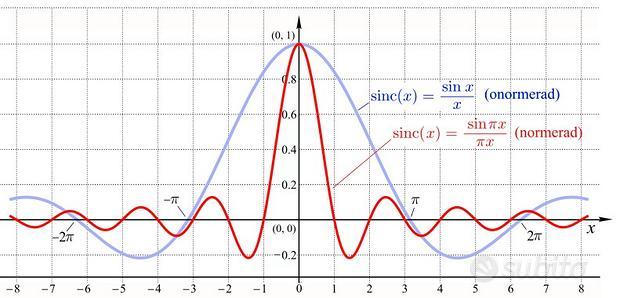 Analisi matematica & fisica